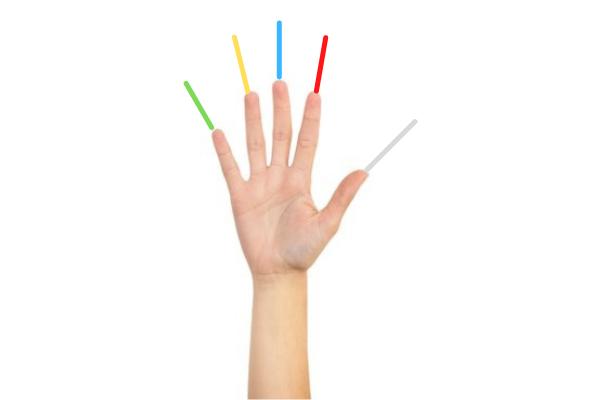 5 Fingers, 5 Energy Centers